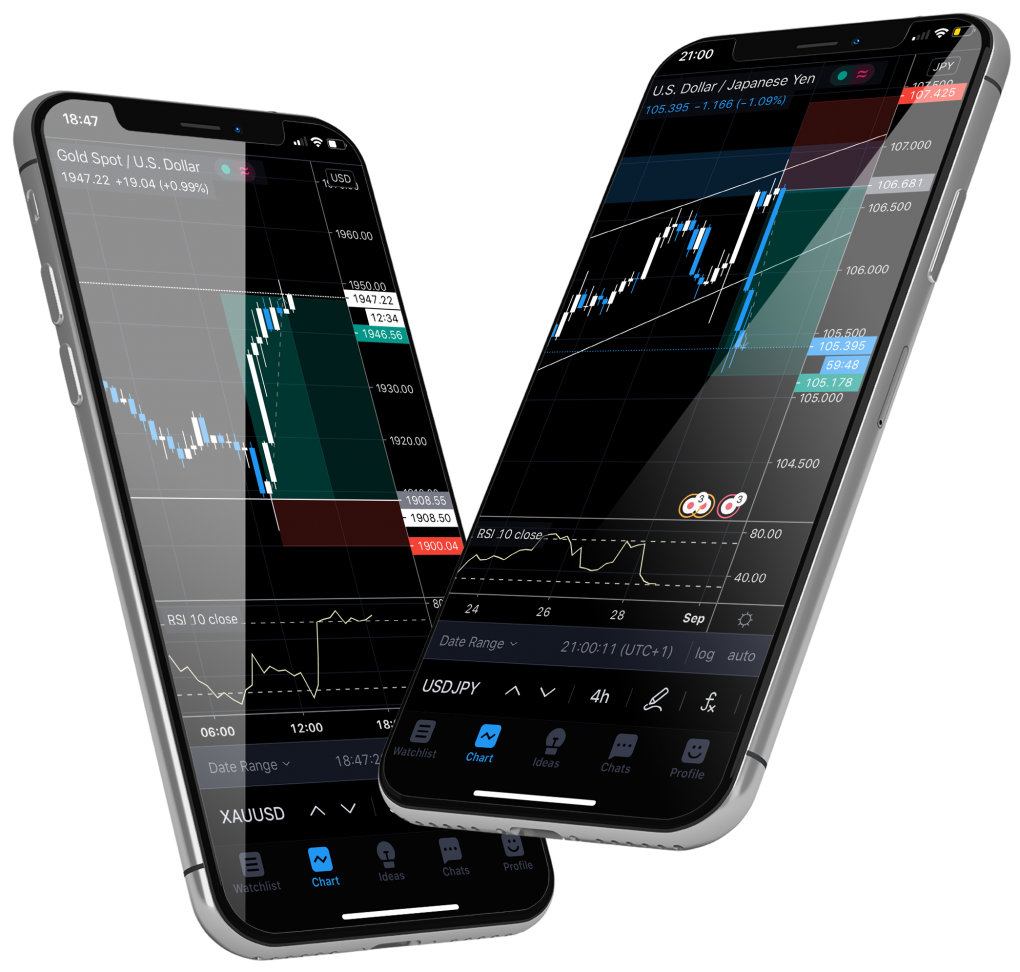 iPhone Forex Analysis - Trading View